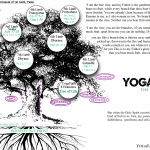 YogaFaith Tree of Life2