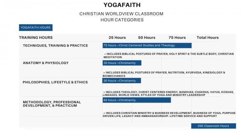 Continued Education Credits Yogafaith